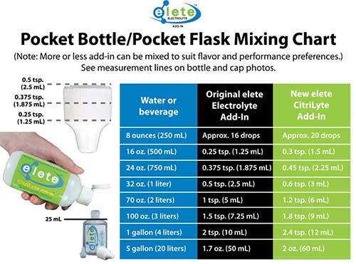 Pocket bottle mix chart